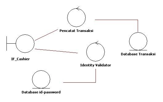 Master of use case creativega untuk membuat diagram diagram dalam oose ini dibutuhkan sebuah perangkat lunak khusus desain oo misalnya startuml mau tahu contoh diagram kelas analisis ccuart Choice Image