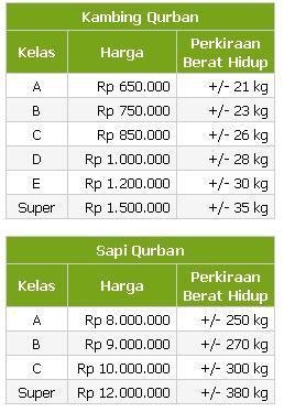 harga-hewan-kurban-2008