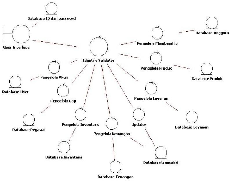 Membahas use case dan kawan kawannya lagi bagian 1 creativega diagram kelas analisis keseluruhan sistem ccuart Choice Image