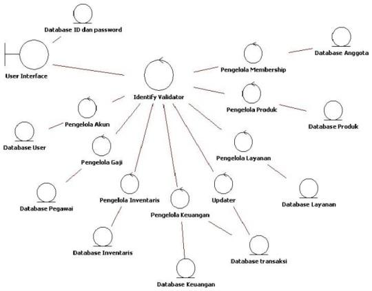 diagram kelas analisis keseluruhan sistem
